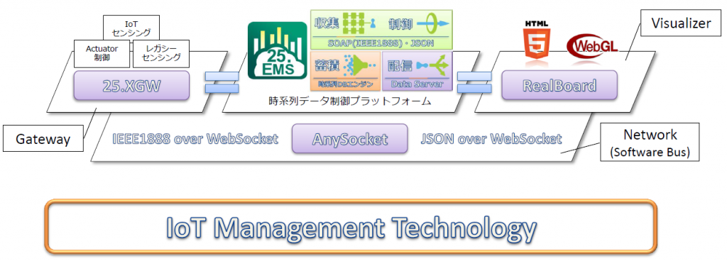 IoT Management Technologyの構成図