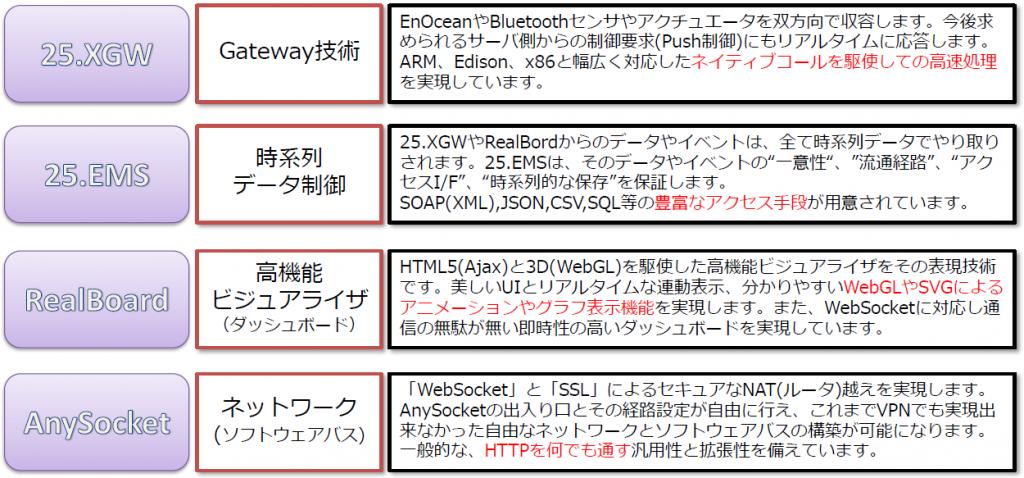 About_IoTMT_List