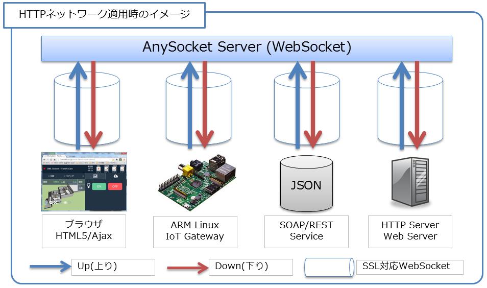 Interop2015に、HTTP over Websocket の製品デモを展示します