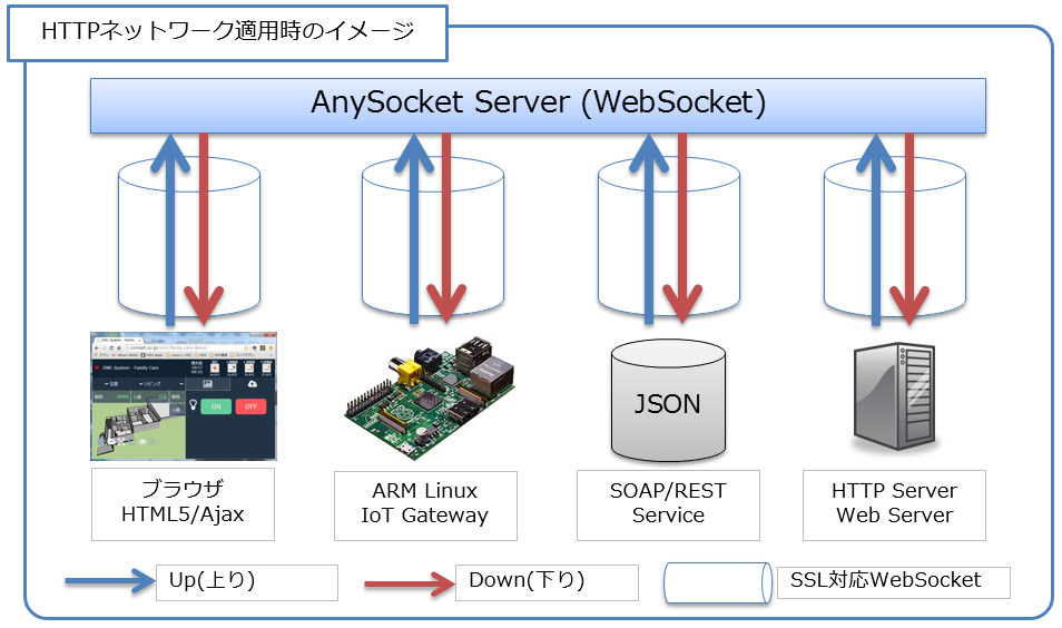 AnySocketネットワーク構築イメージ