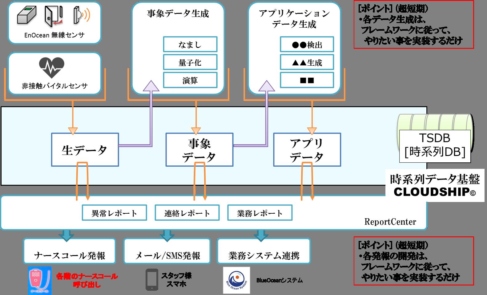 自動検出と発報&連携機能構成